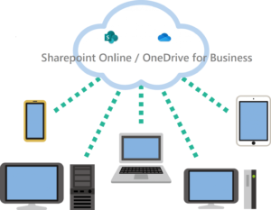Sharepoint Online/OneDrive for Businessでクラウドにデータ保存・共有